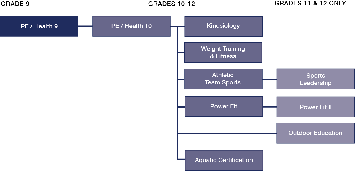 PE Course Sequence